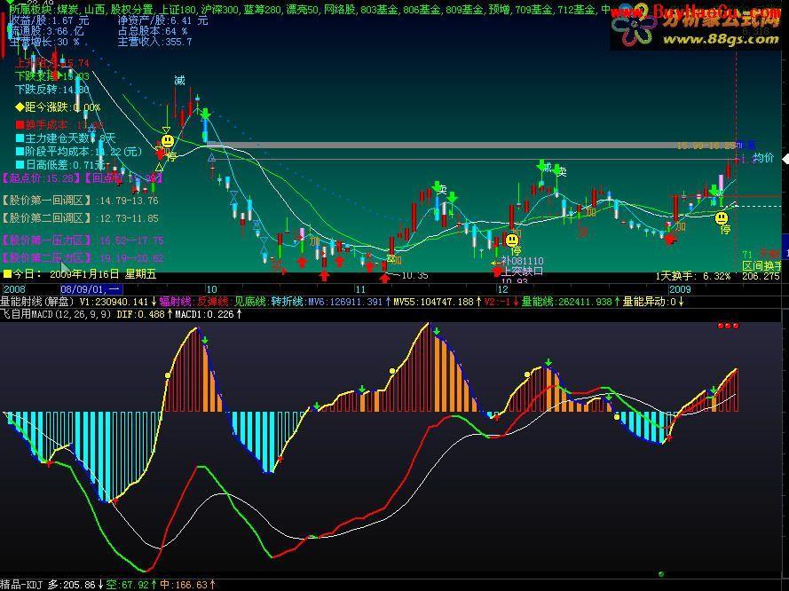 股市资讯软件哪个好_股票软件中macd解释