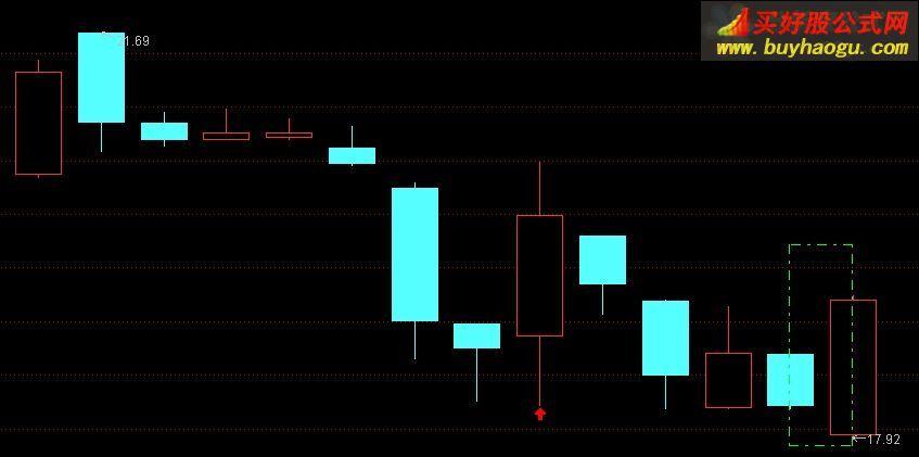 通达信刺透吞没形态选股预警指标公式